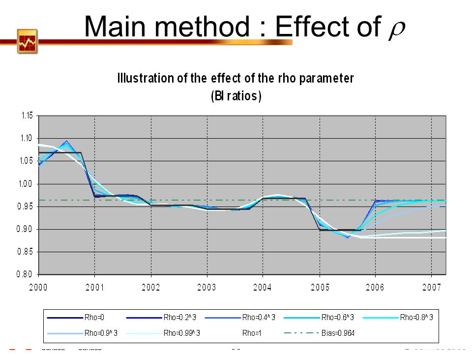 Main method : Effect of Also to introduce bias…