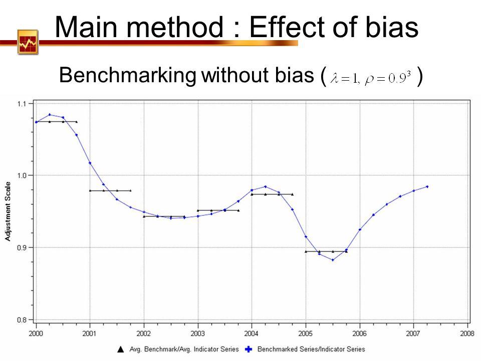 Main method : Effect of bias