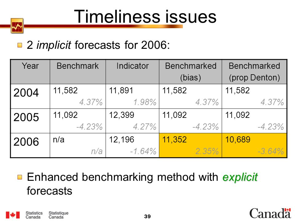 Timeliness issues 2 implicit forecasts for 2006: 2004 2005 2006