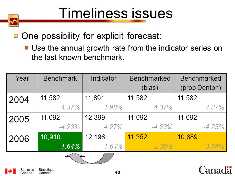Timeliness issues One possibility for explicit forecast: 2004 2005