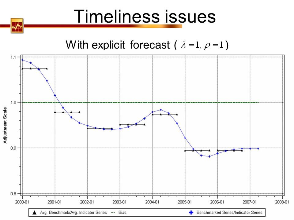 With explicit forecast ( )