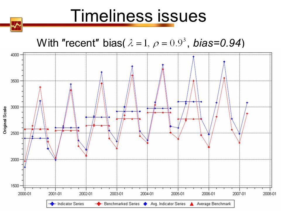 With ″recent″ bias( , bias=0.94)