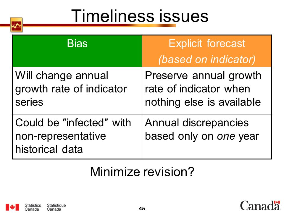 Timeliness issues Minimize revision Bias Explicit forecast