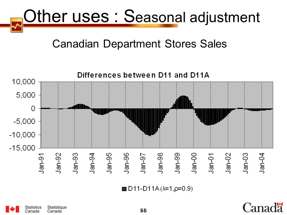 Other uses : Seasonal adjustment