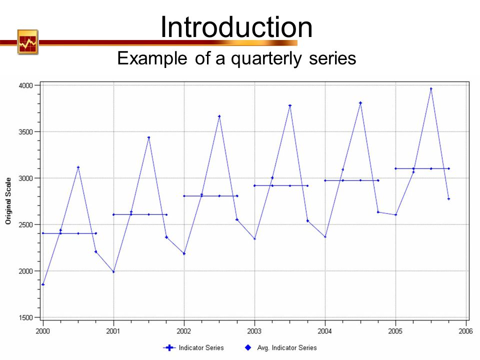 Example of a quarterly series
