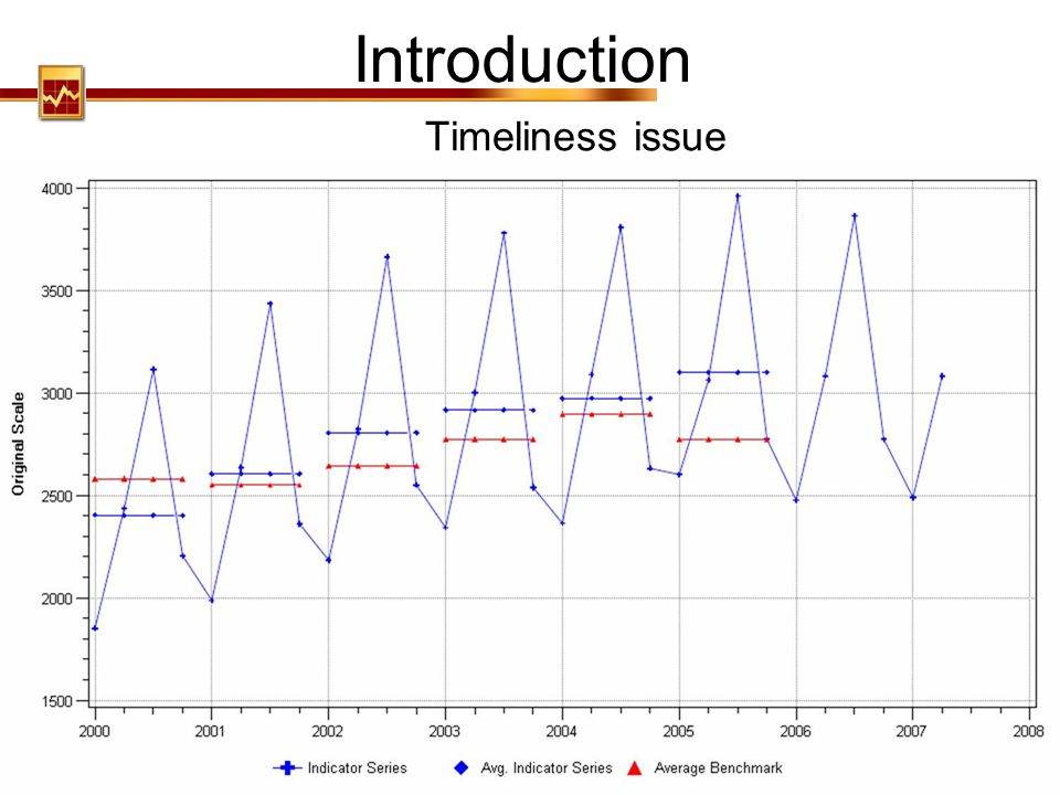 Introduction Timeliness issue