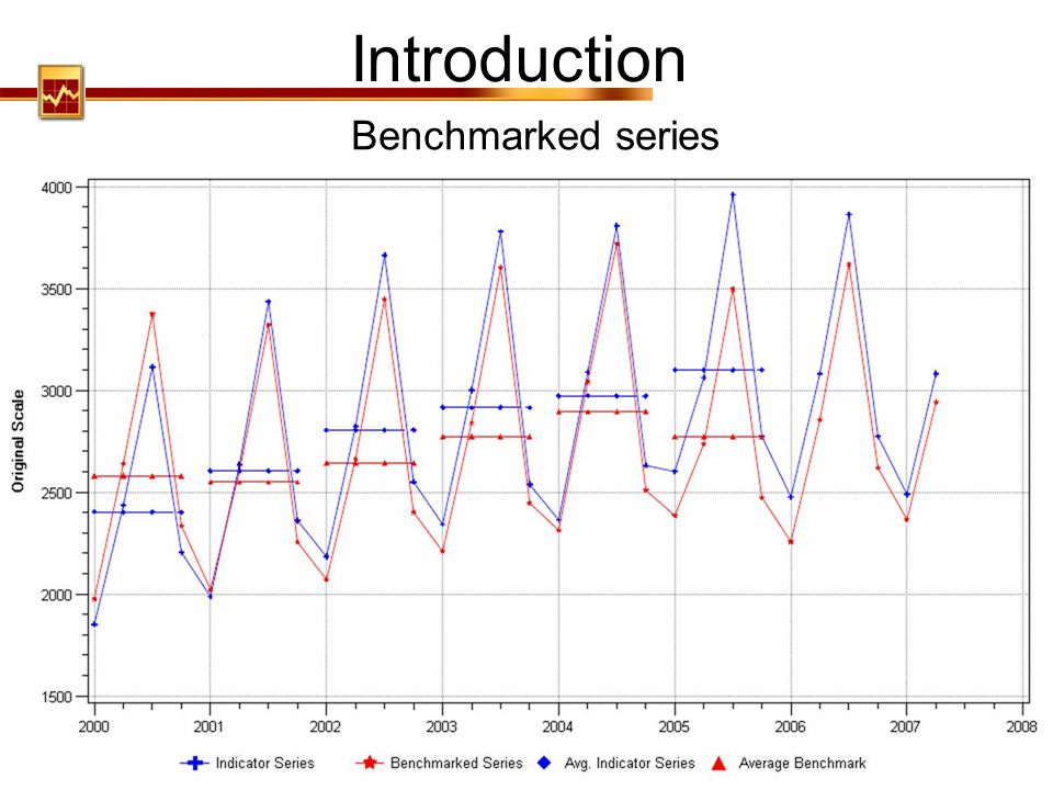 Introduction Benchmarked series