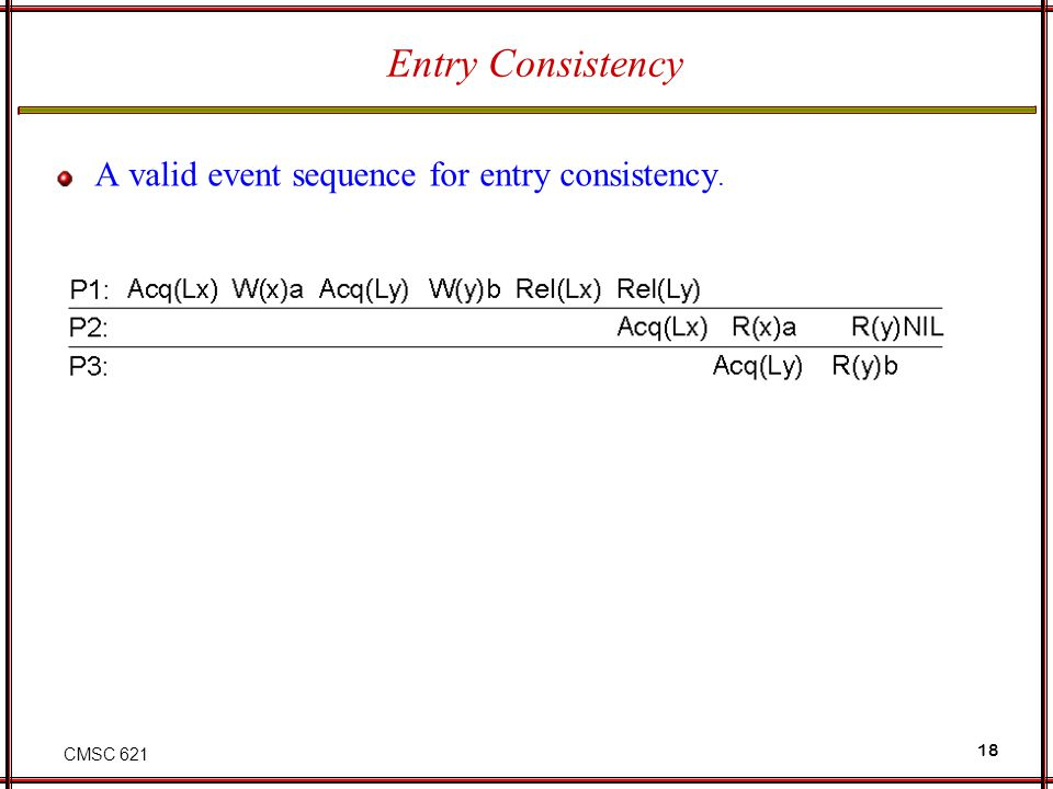 Entry Consistency A valid event sequence for entry consistency.