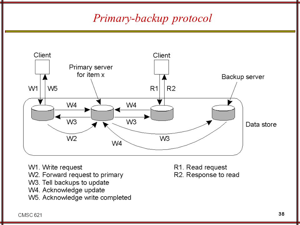Primary-backup protocol