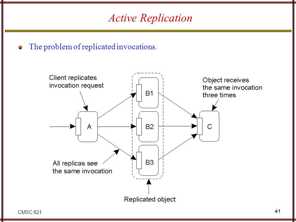 Active Replication The problem of replicated invocations.