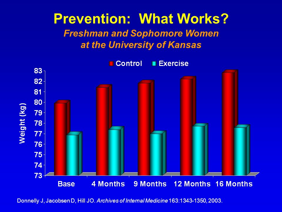 Prevention: What Works