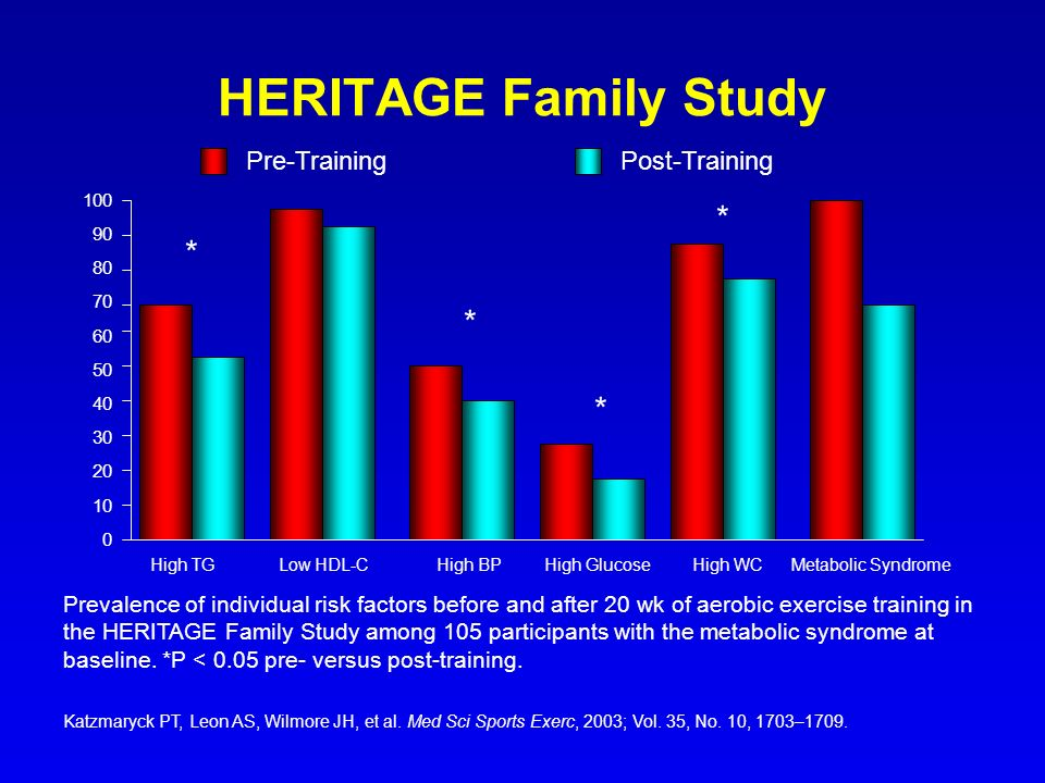 HERITAGE Family Study * Pre-Training Post-Training