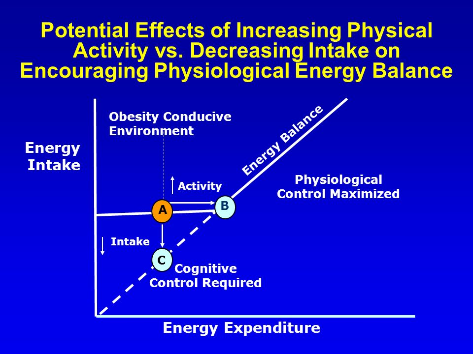 Potential Effects of Increasing Physical Activity vs