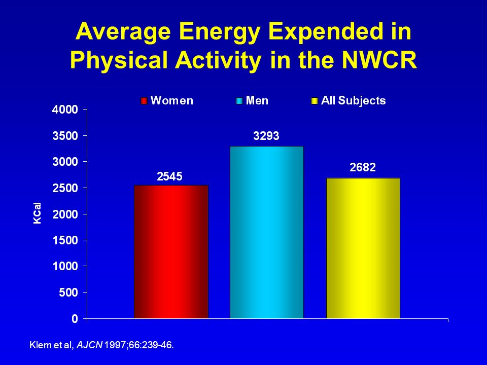Average Energy Expended in Physical Activity in the NWCR