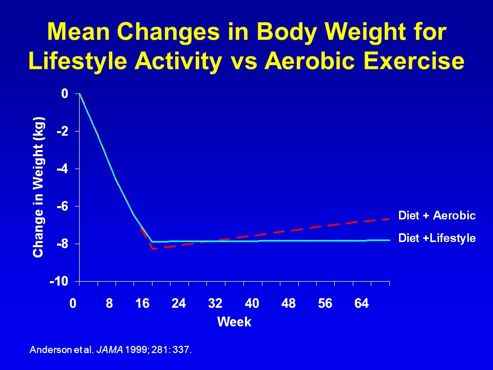 Mean Changes in Body Weight for Lifestyle Activity vs Aerobic Exercise