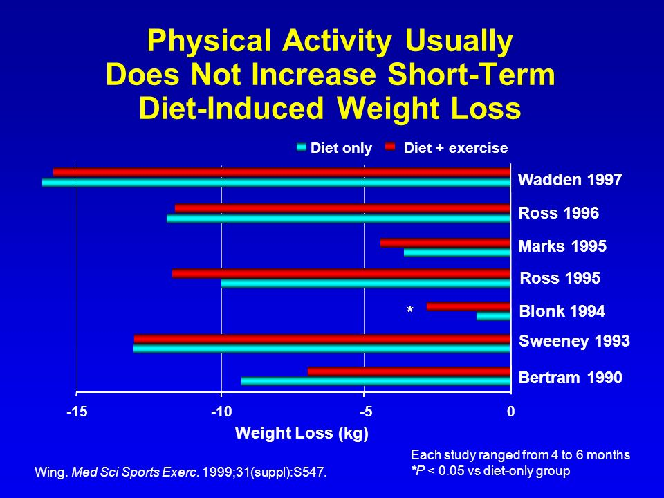 Physical Activity Usually Does Not Increase Short-Term Diet-Induced Weight Loss