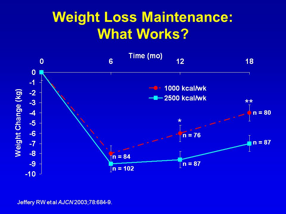 Weight Loss Maintenance: What Works