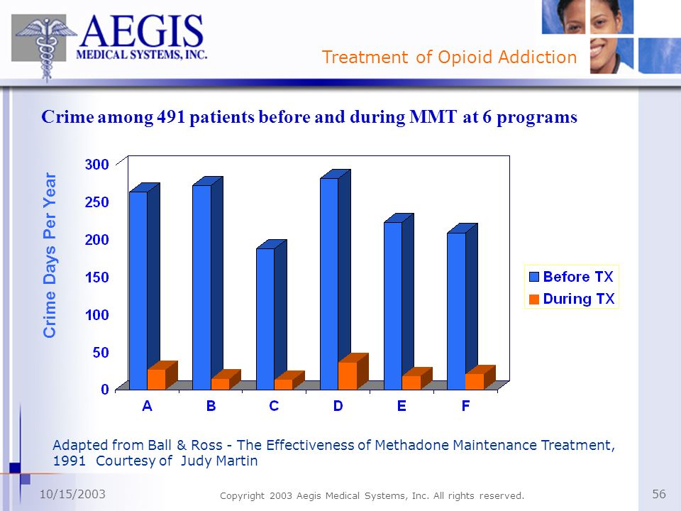 Crime among 491 patients before and during MMT at 6 programs