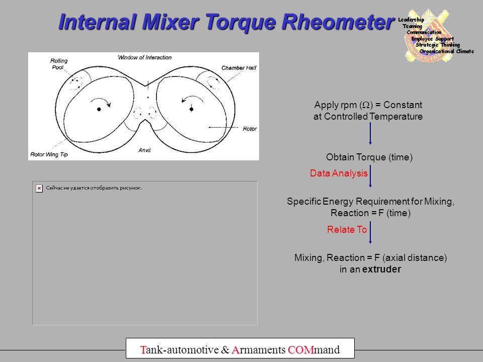 Internal Mixer Torque Rheometer