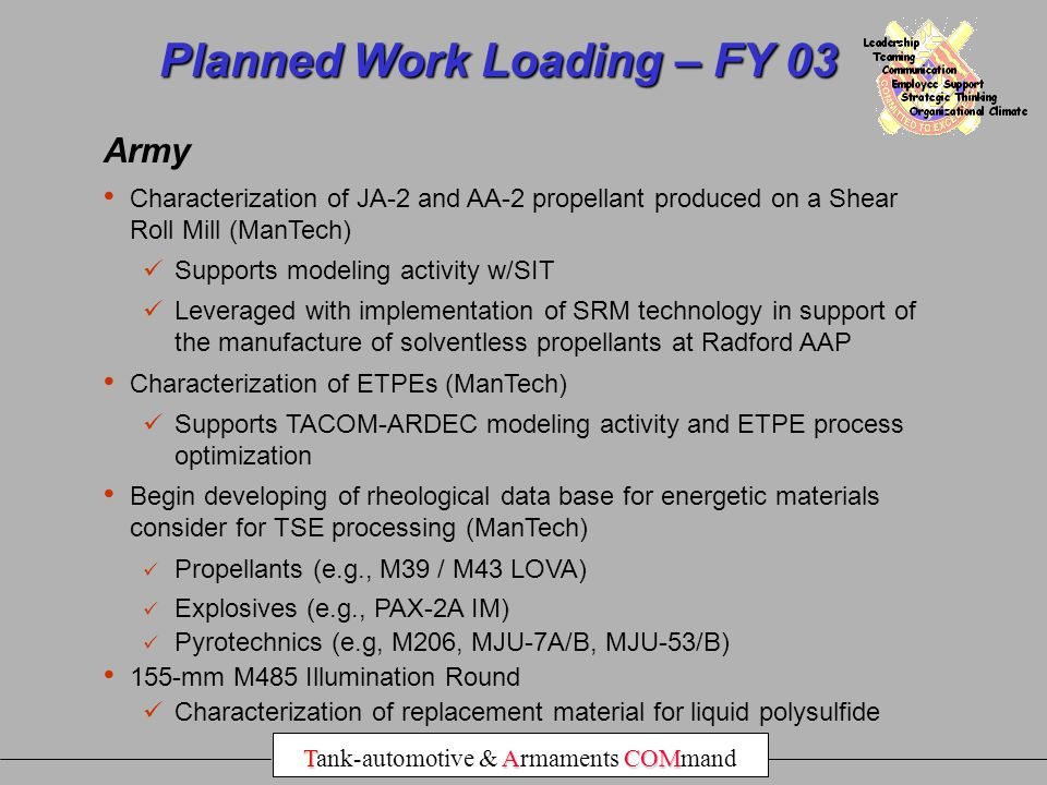 Planned Work Loading – FY 03