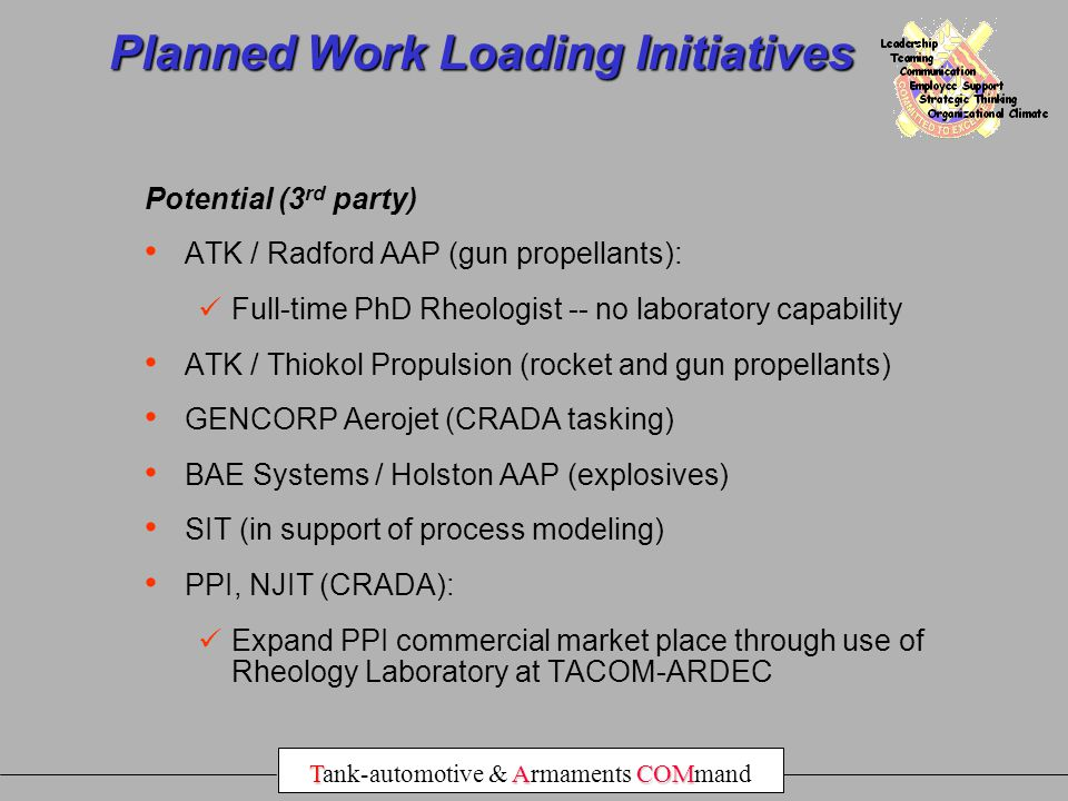 Planned Work Loading Initiatives