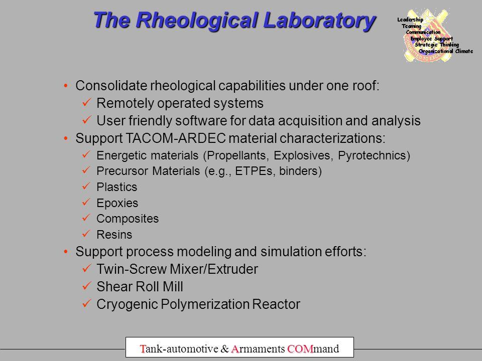 The Rheological Laboratory