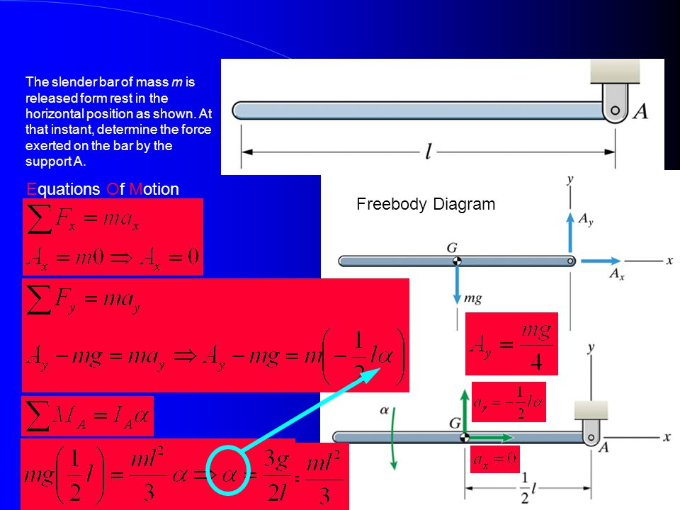 Example Equations Of Motion Freebody Diagram
