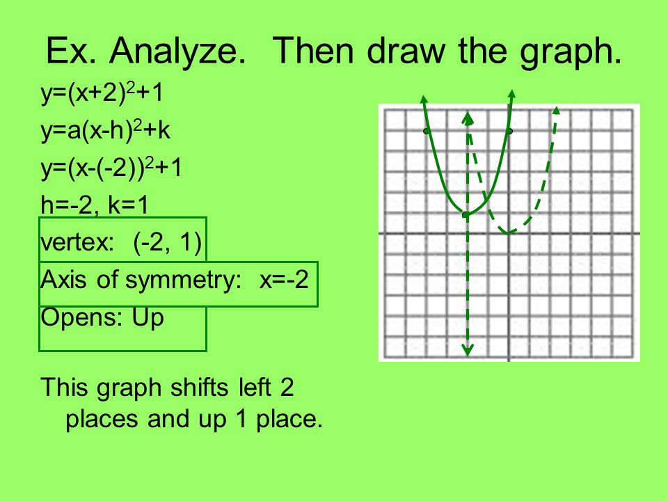 Ex. Analyze. Then draw the graph.