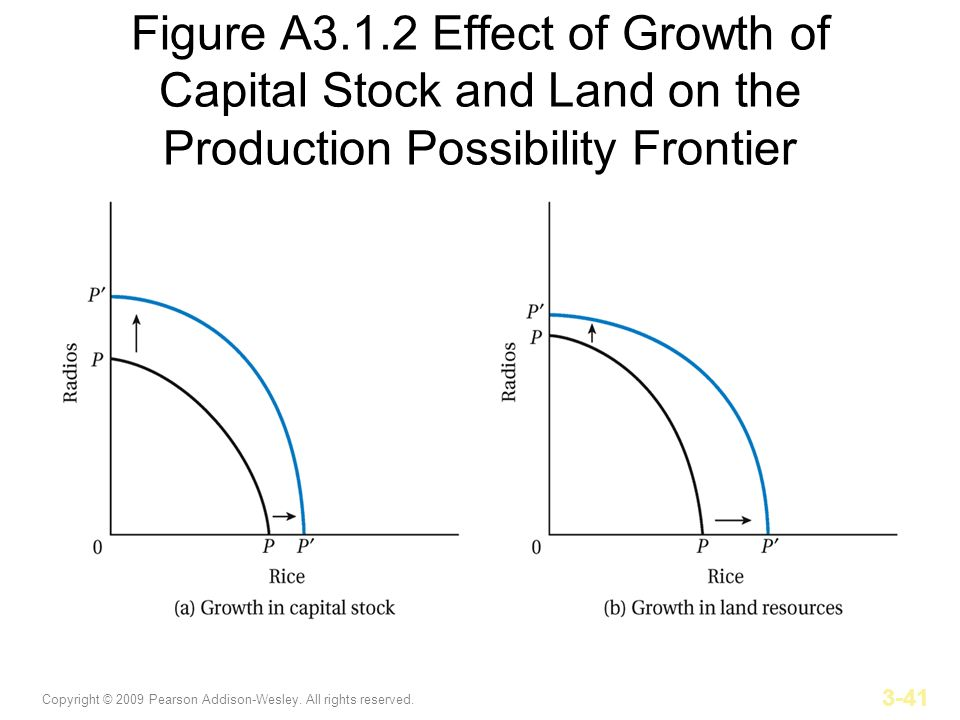 Figure A3.1.2 Effect of Growth of Capital Stock and Land on the Production Possibility Frontier