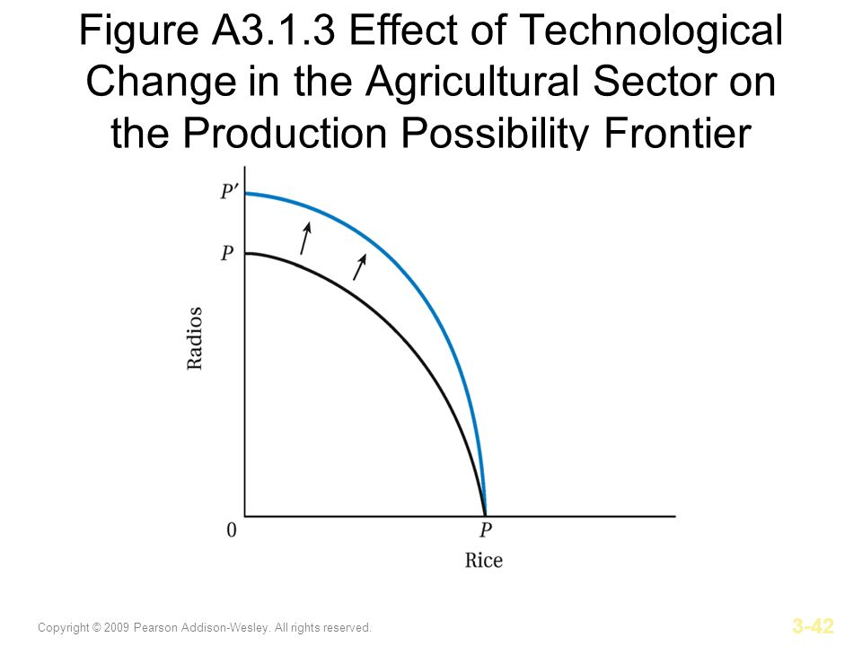 Figure A3.1.3 Effect of Technological Change in the Agricultural Sector on the Production Possibility Frontier