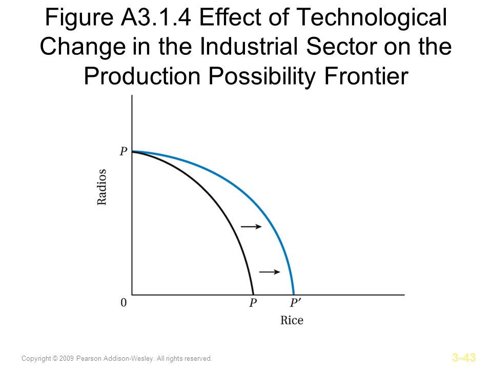 Figure A3.1.4 Effect of Technological Change in the Industrial Sector on the Production Possibility Frontier