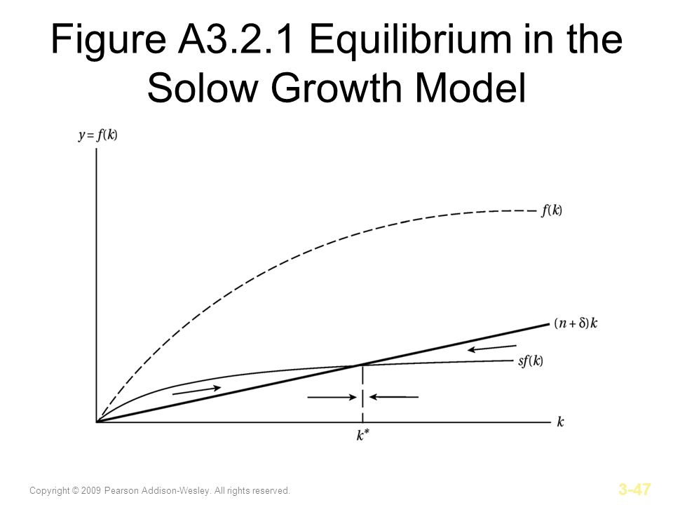 Figure A3.2.1 Equilibrium in the Solow Growth Model