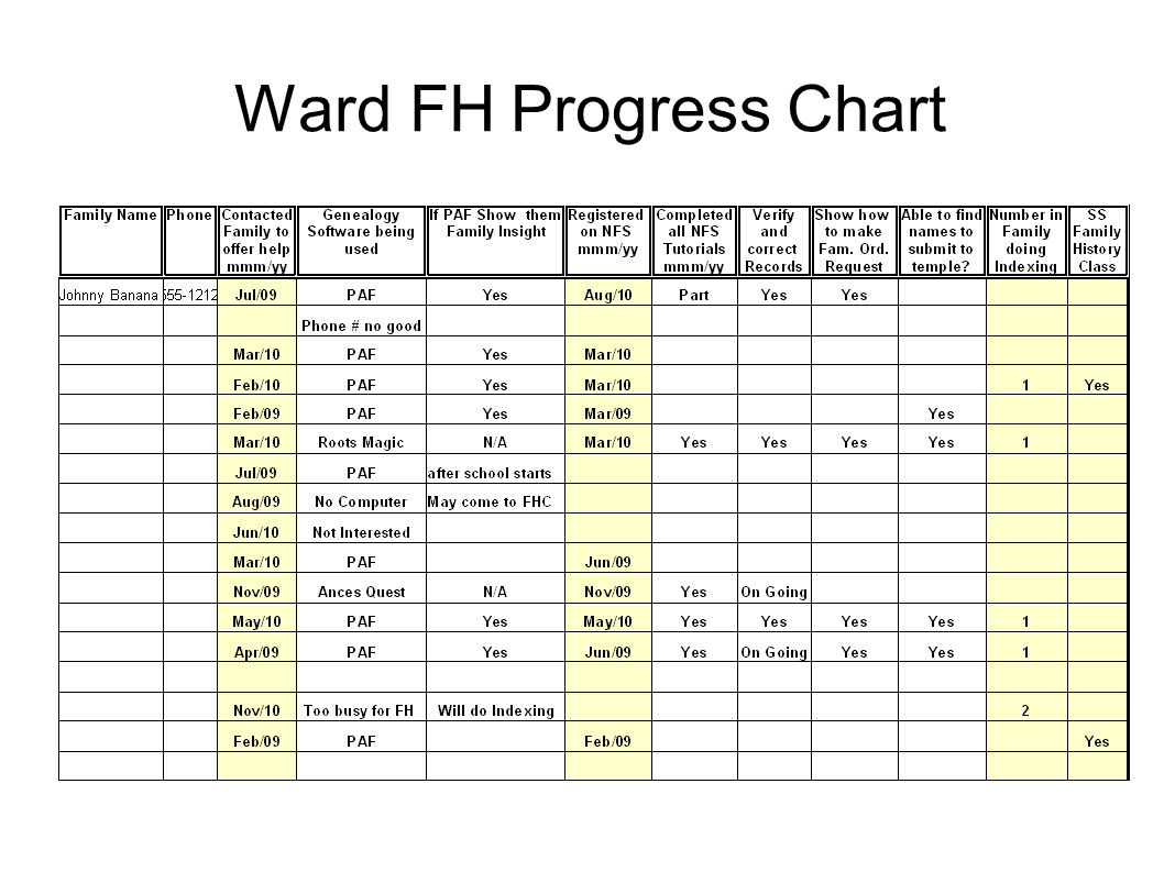 Ward FH Progress Chart