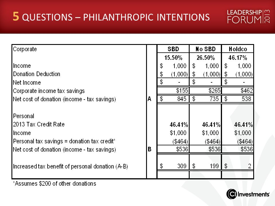 5 QUESTIONS – PHILANTHROPIC INTENTIONS