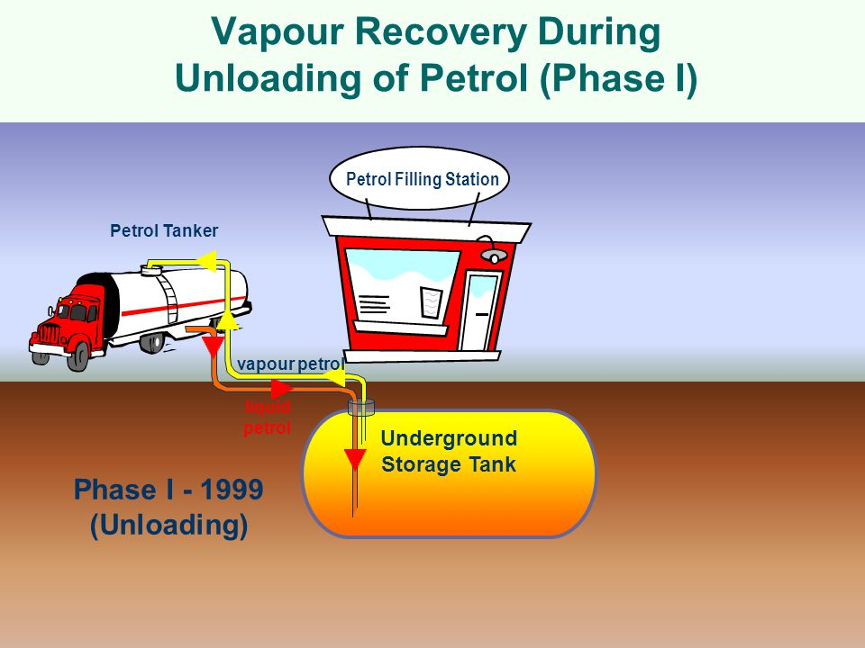 Vapour Recovery During Unloading of Petrol (Phase I)