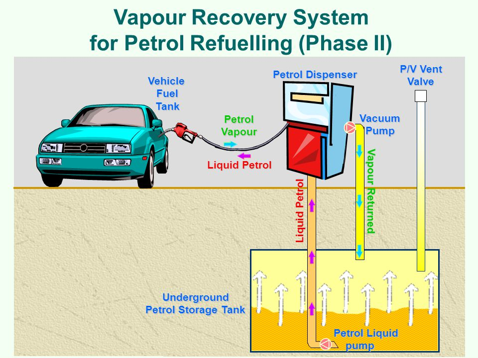 Vapour Recovery System for Petrol Refuelling (Phase II)