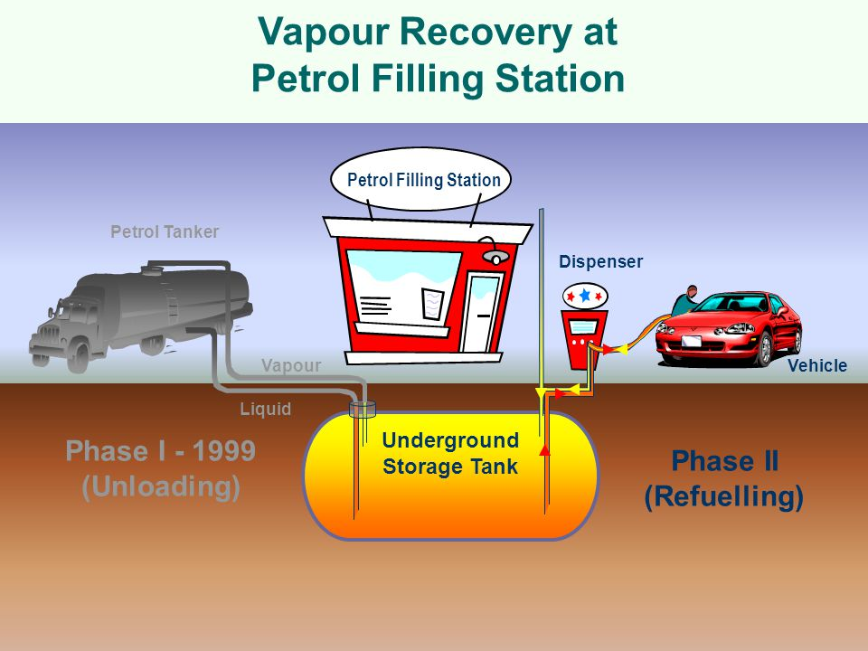Vapour Recovery at Petrol Filling Station Underground Storage Tank