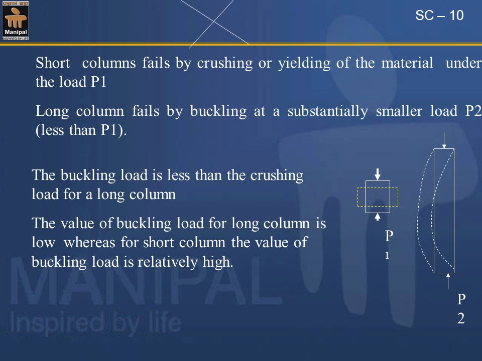 The buckling load is less than the crushing load for a long column