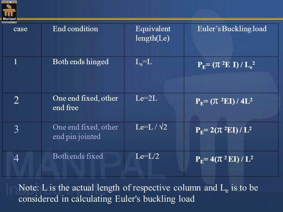 case End condition. Equivalent length(Le) Euler's Buckling load. 1. Both ends hinged. Le=L. PE= (π 2E I) / Le2.