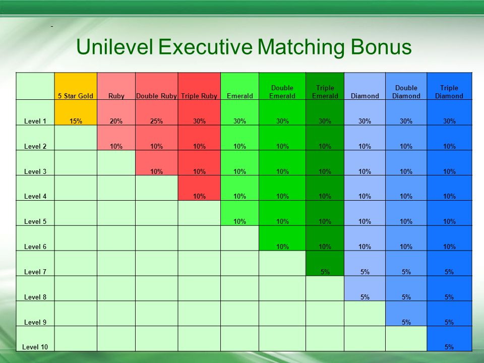 Unilevel Executive Matching Bonus