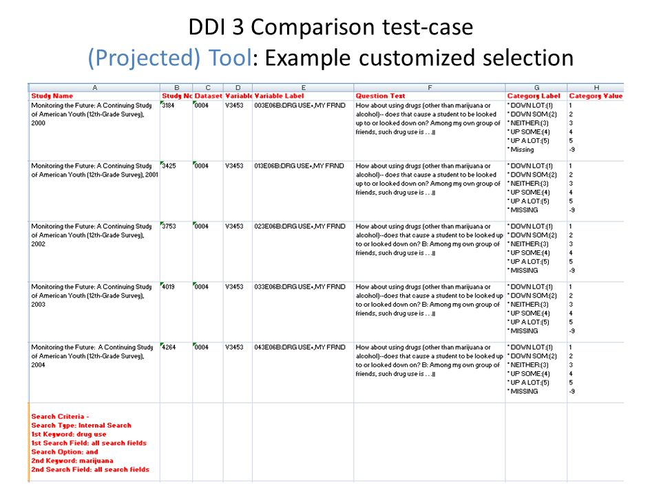 DDI 3 Comparison test-case (Projected) Tool: Example customized selection