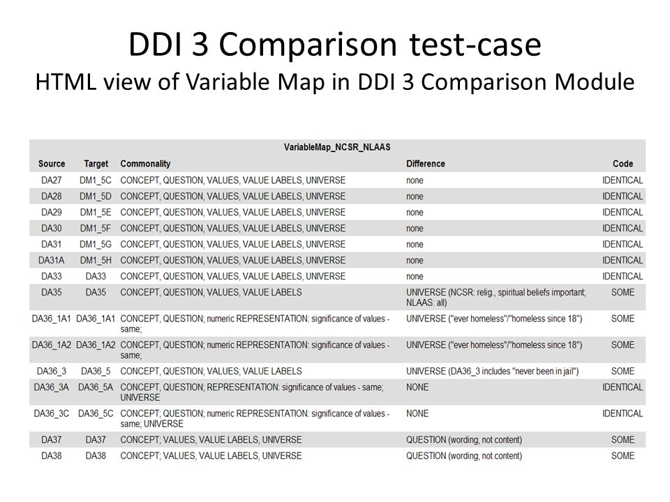 DDI 3 Comparison test-case HTML view of Variable Map in DDI 3 Comparison Module