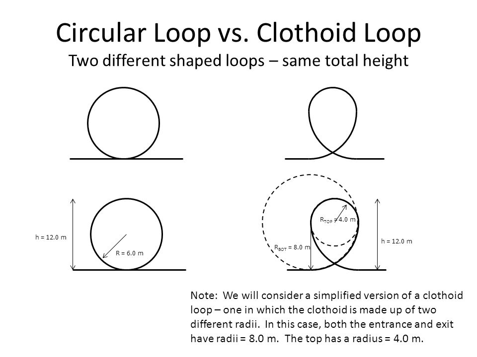 Circular Loop vs. Clothoid Loop Two different shaped loops – same total height