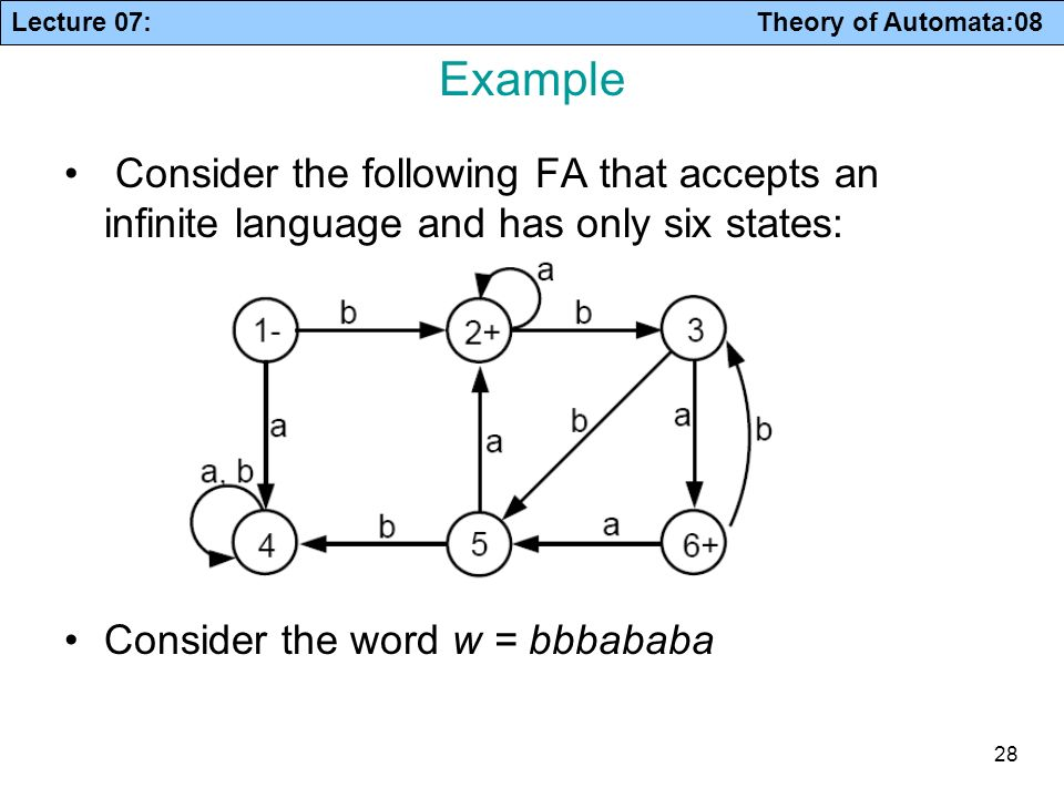 Example Consider the following FA that accepts an infinite language and has only six states: Consider the word w = bbbababa.