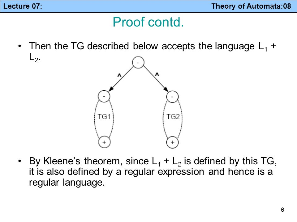 Proof contd. Then the TG described below accepts the language L1 + L2.