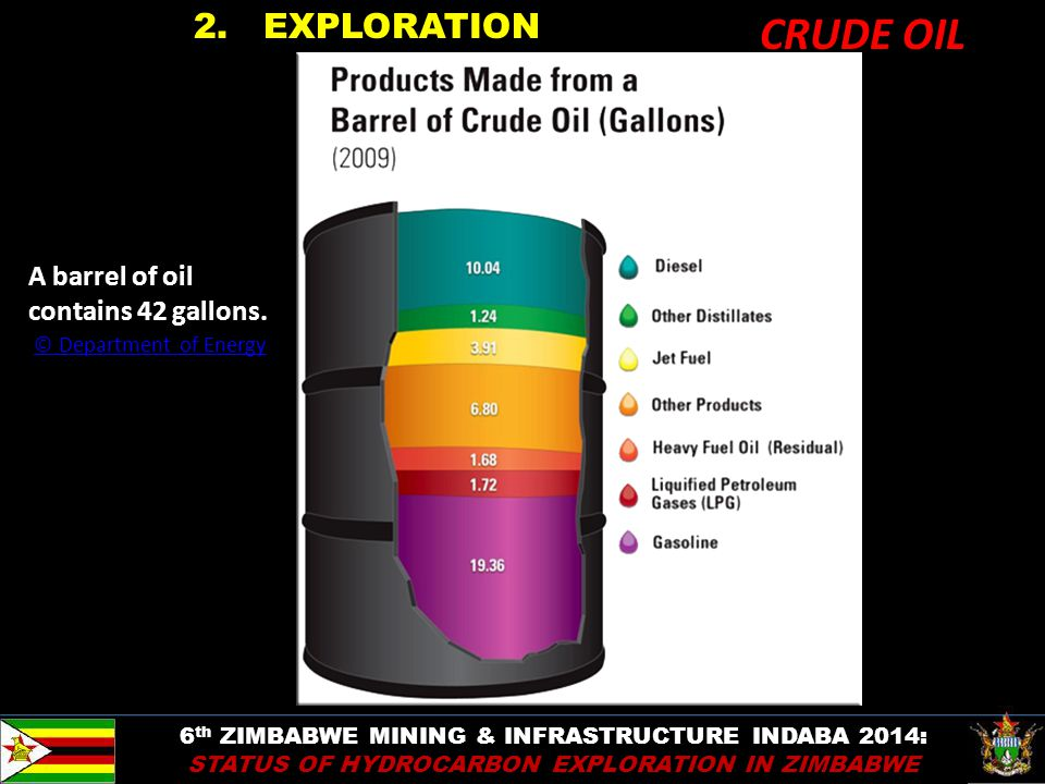 CRUDE OIL 2. EXPLORATION A barrel of oil contains 42 gallons.