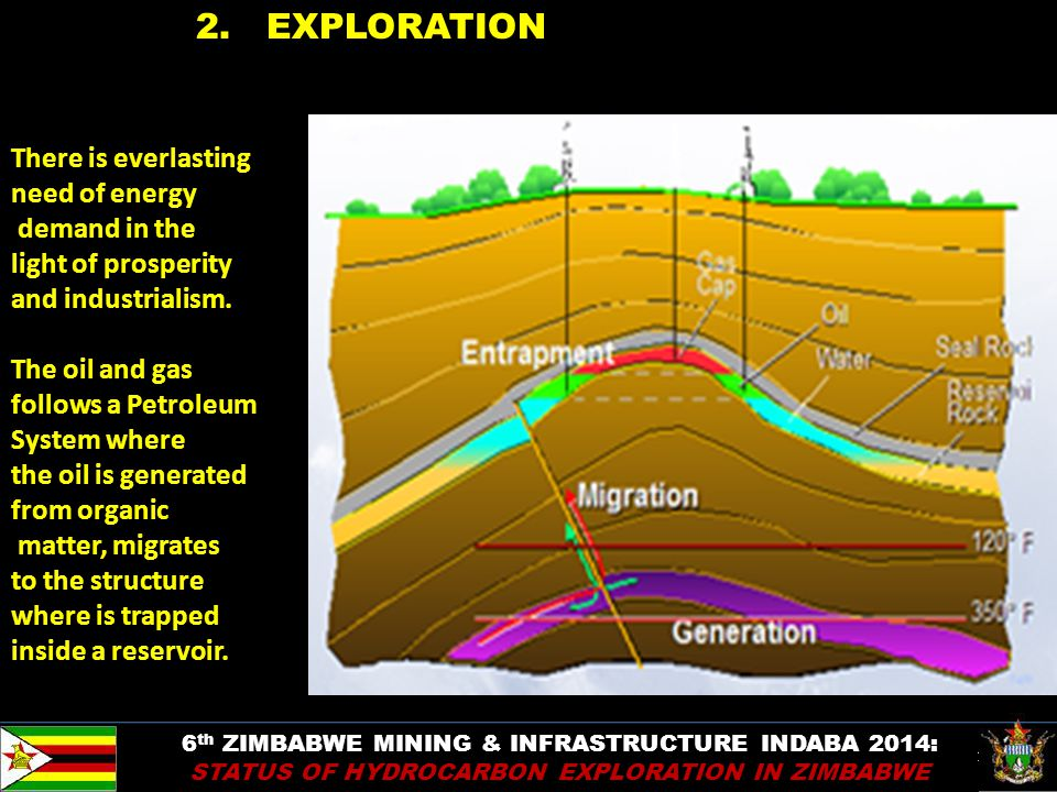 2. EXPLORATION There is everlasting need of energy demand in the