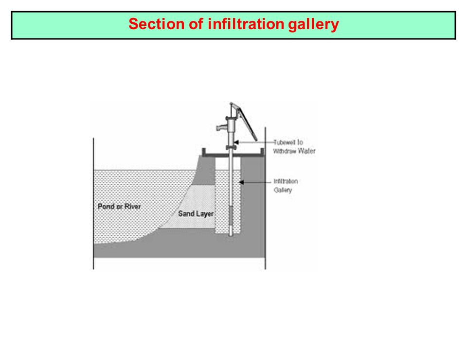 Section of infiltration gallery