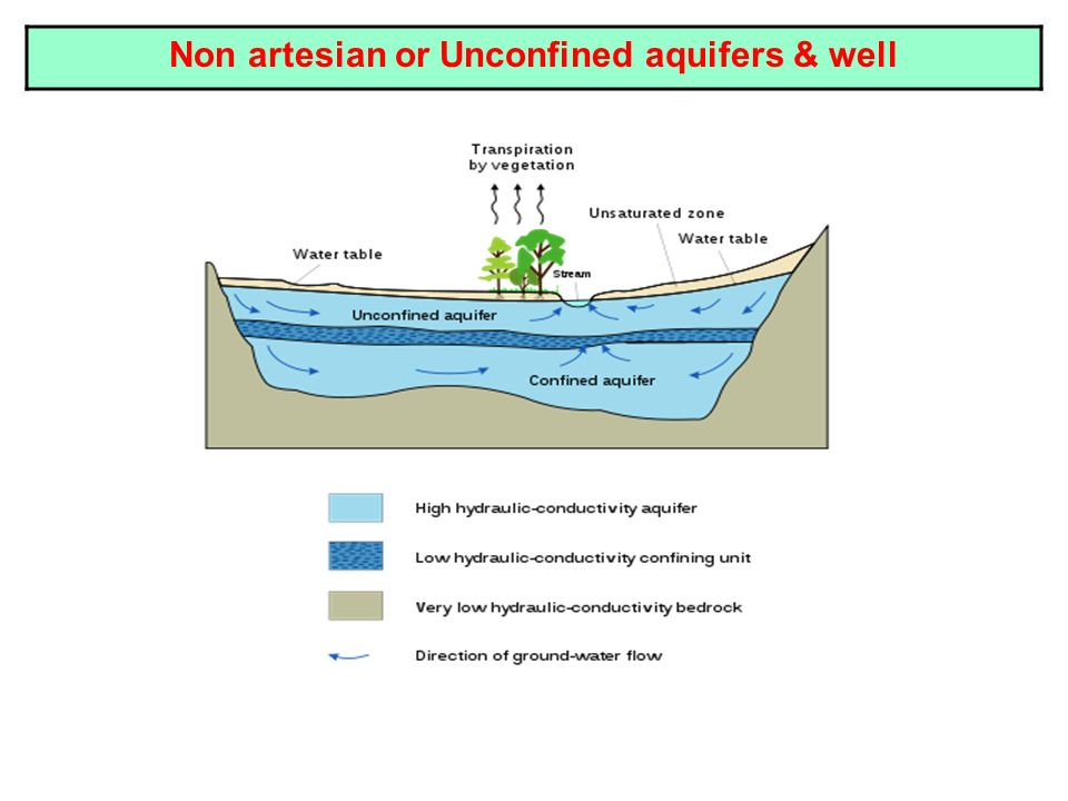 Non artesian or Unconfined aquifers & well