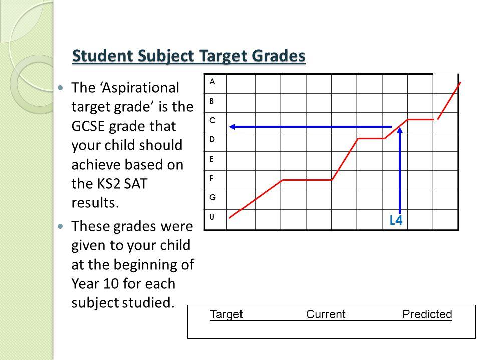 Student Subject Target Grades